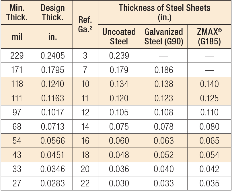 US Standard Steel Gauge Equivalents in Nominal Dimensions