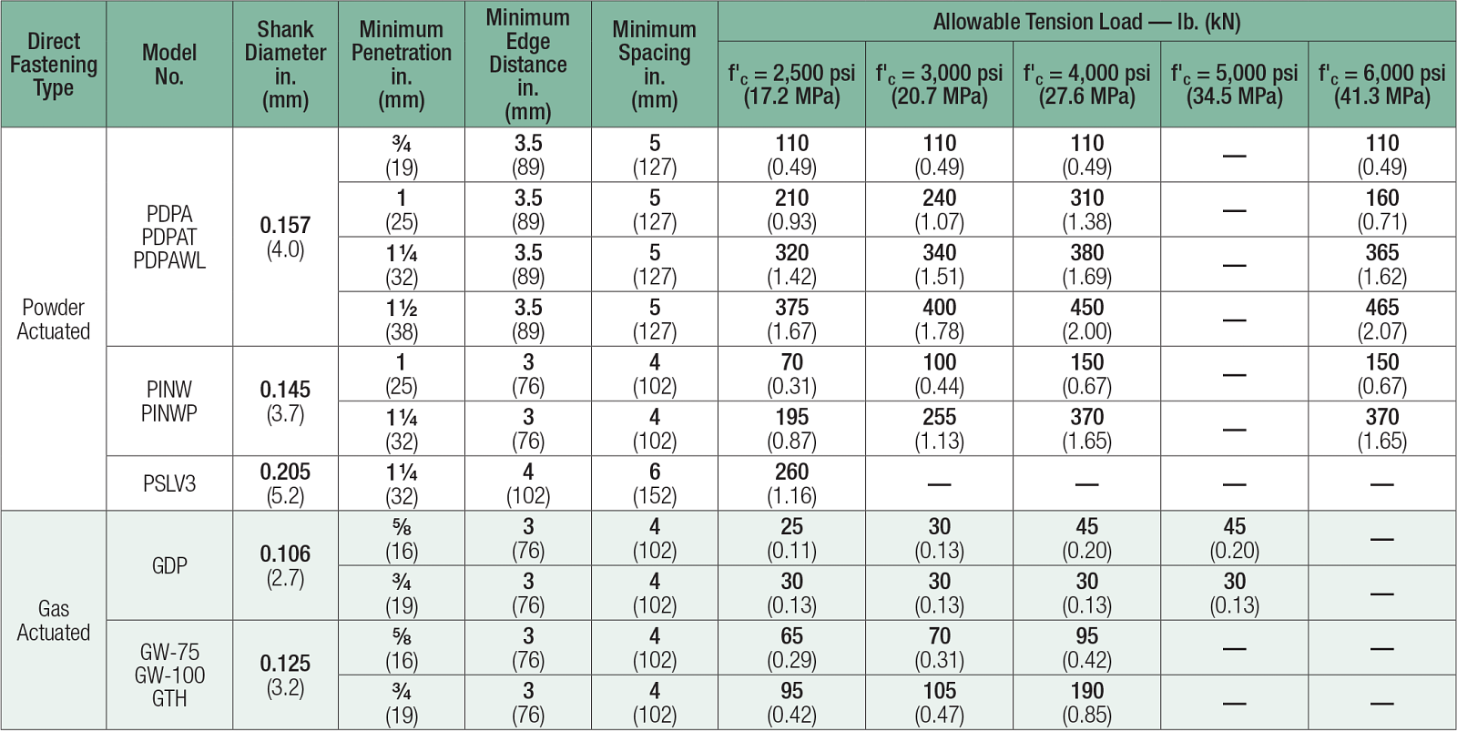 Table: Powder-Actuated and Gas-Actuated Fasteners — Allowable Tension Loads in Normal-Weight Concrete