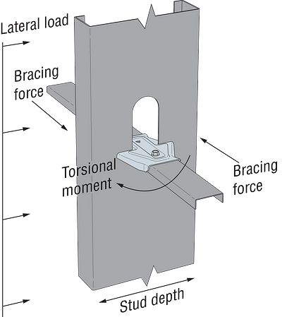 Laterally loaded C-stud