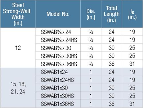 SSWAB Table