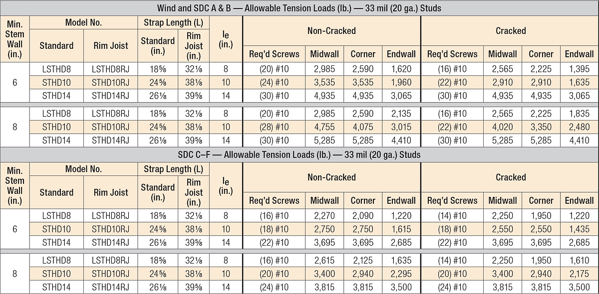Allowable Stress Design (ASD) Loads for STHD Strap Style Hold-Downs on CFS — 2,500 psi Concrete