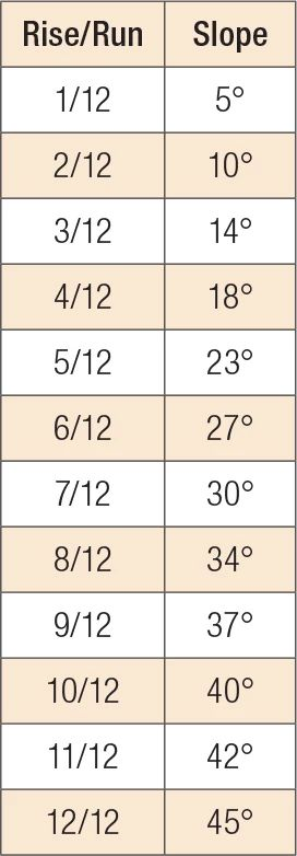 Common Rafter Chart
