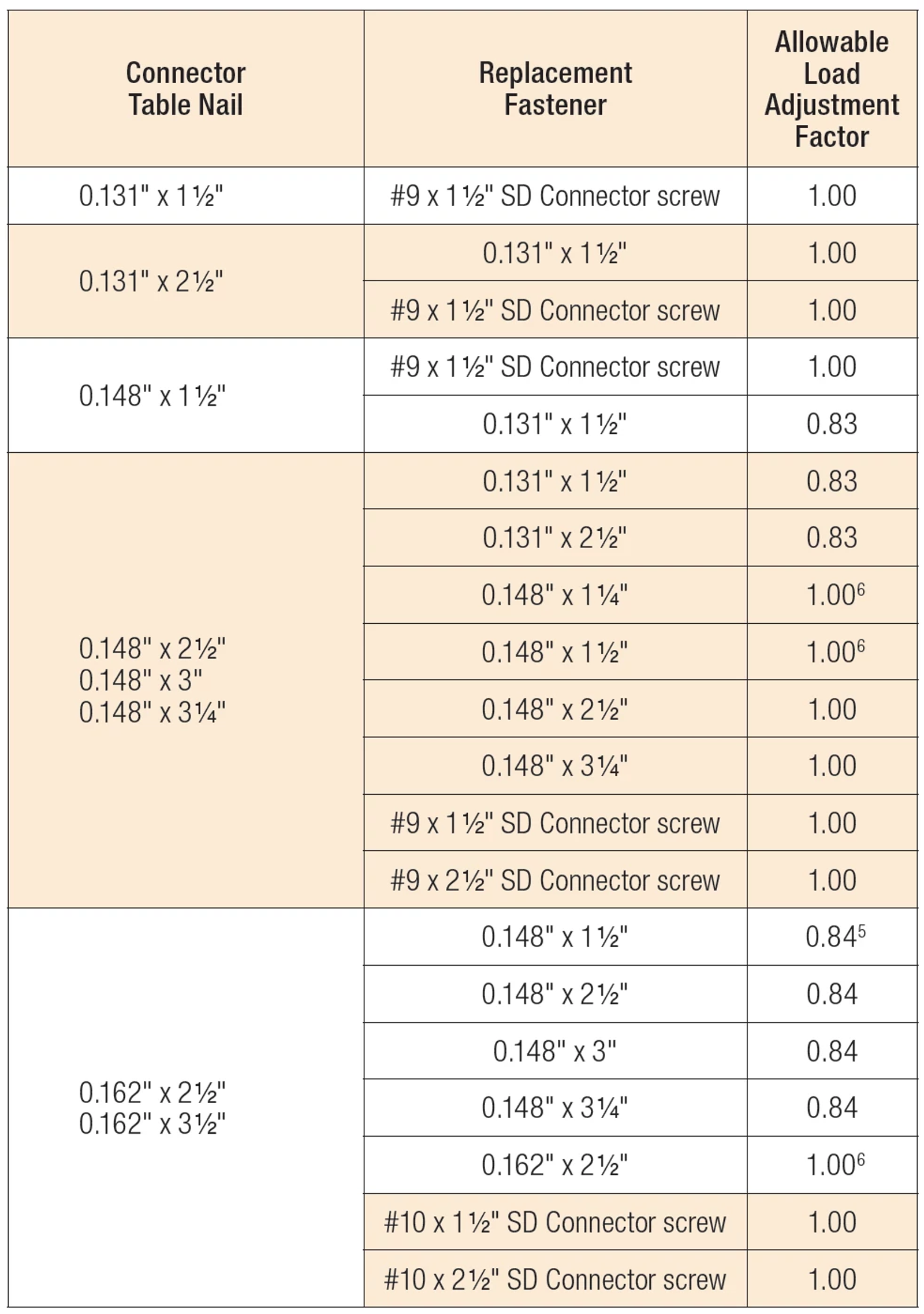 Load Adjustment Factors for Optional Fasteners Used with Straight Straps