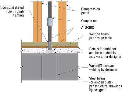 ATS-SBC Steel Beam Detail