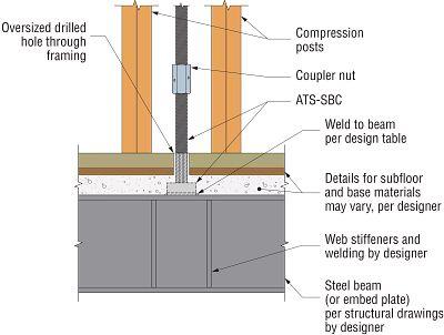 ATS-SBC Steel Beam Detail