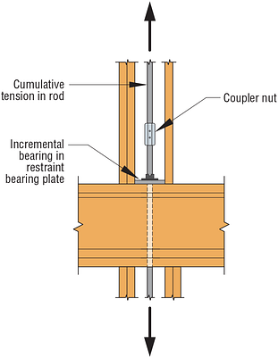 Figure 2 – Rod Coupler Detail Example