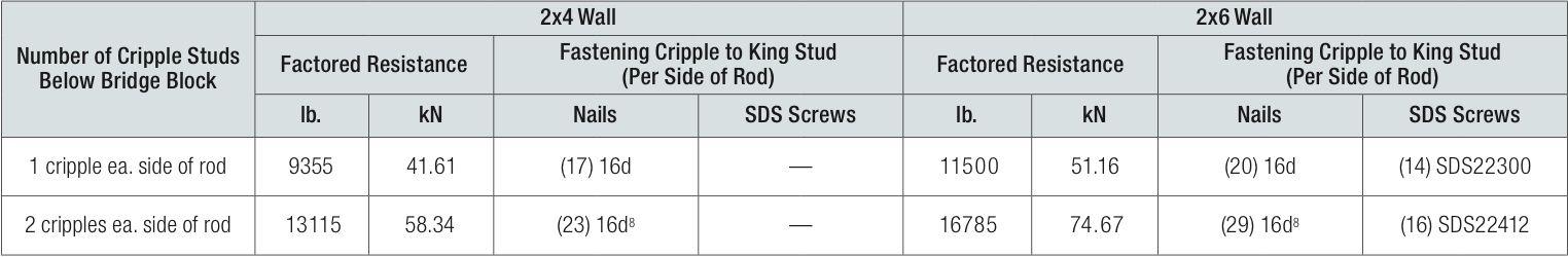 cripple-wall-studs-bridge-block-for-DFir-L