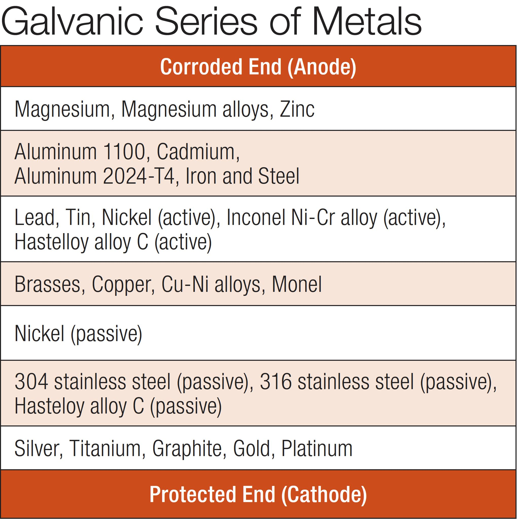 galvanic-series-metals