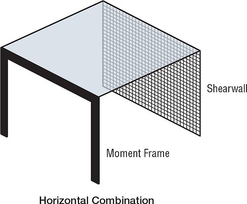 Strong Frame Horizontal Combination Diagram