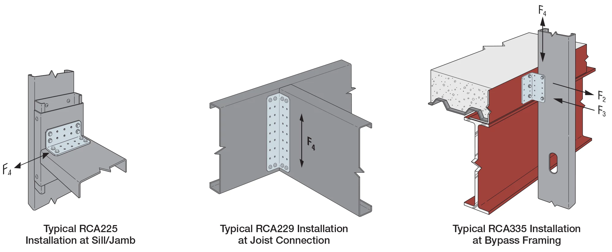 RCA Rigid Connector Angles Allowable Loads (lb.)