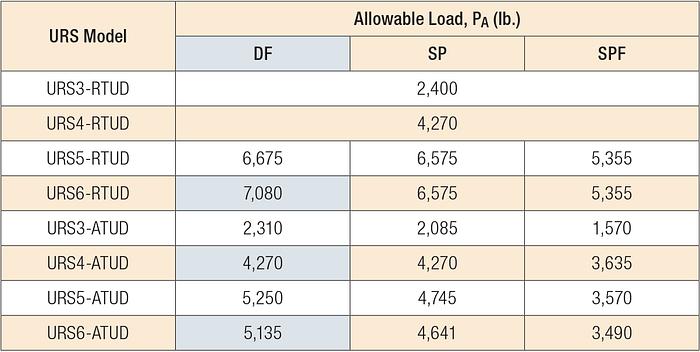 Table 1 — Allowable Loads for URS Runs