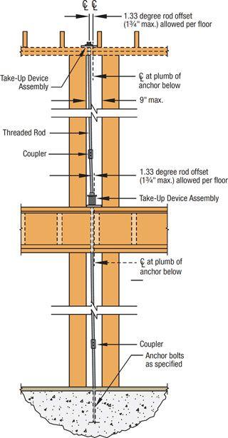 run-start-details-rod-offset-detail