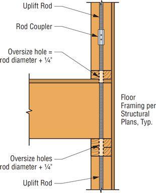 floor-level