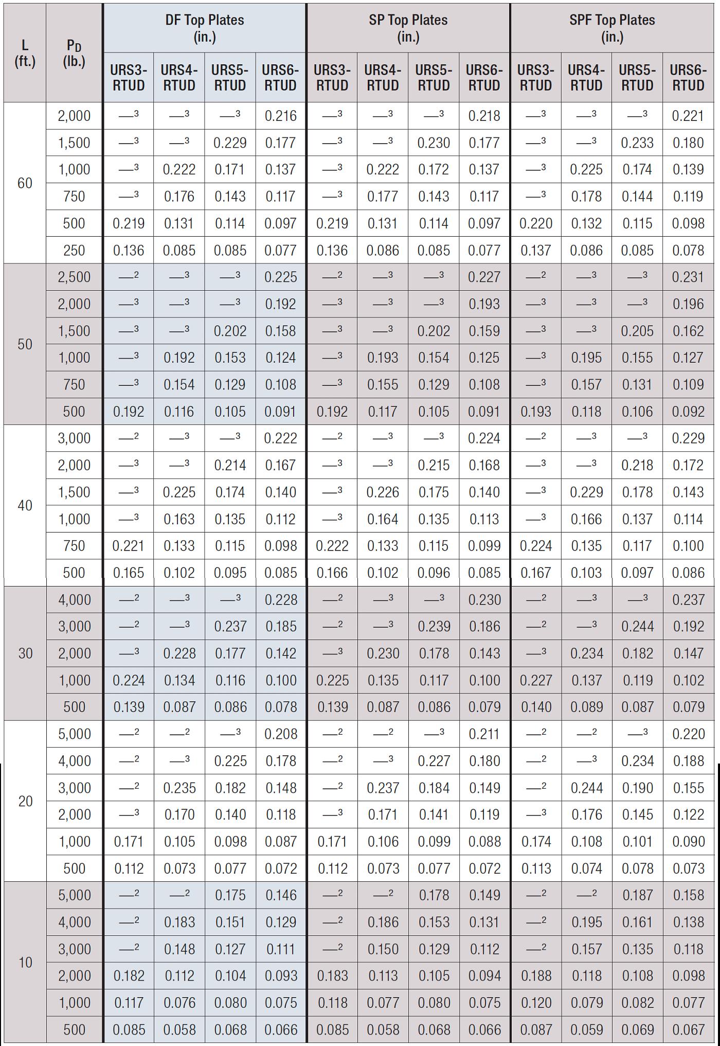 Table 3 – Tabulated Deflection Tables Using RTUD