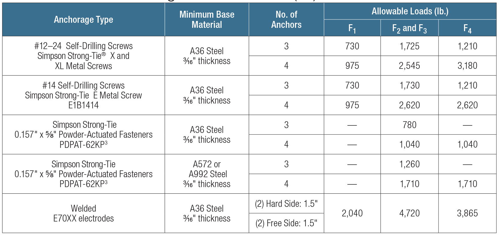 Load Table - SCS Allowable Anchorage Loads to Steel