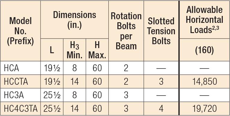 HCA Hinge Connectors Horizontal Load Table