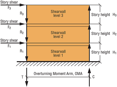 Figure 1 — Shearwall Free Body Diagram Example