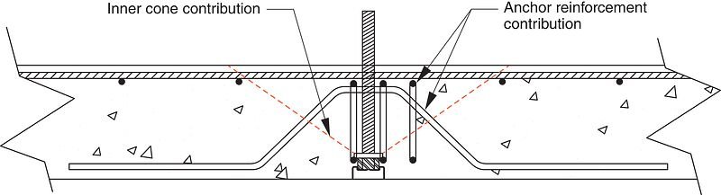 Contributions of Cone and Anchor Reinforcement Based on Empirical Findings