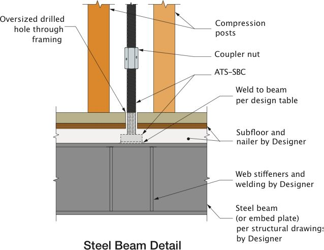 run-start-details-steel-beam