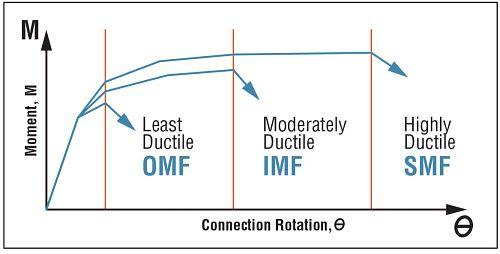 Moment Frame Comparison Chart