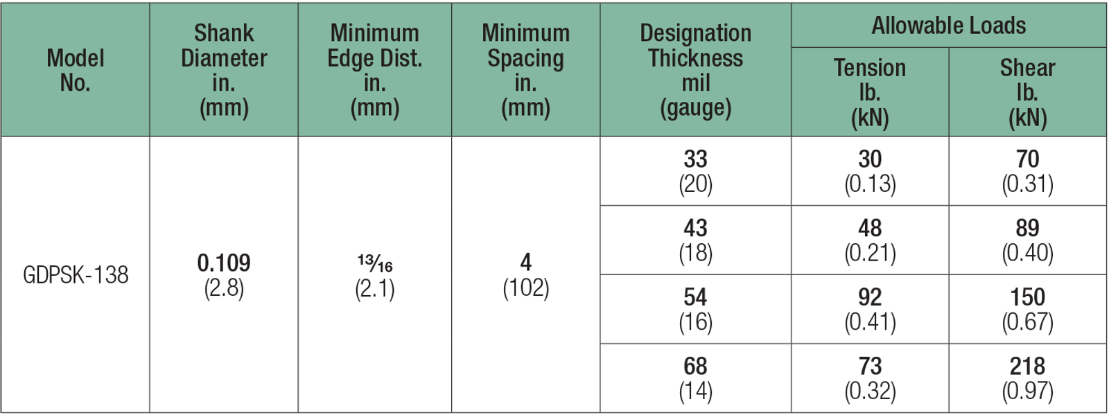 Table: Spiral Knurl Pin Allowable Tension and Shear Loads in Cold-Formed Steel Studs