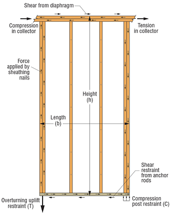 Idealized Force Diagram on Full-Height Shearwall Segment