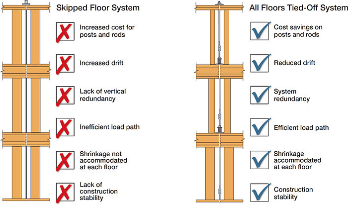 Skipped Floor Comparison