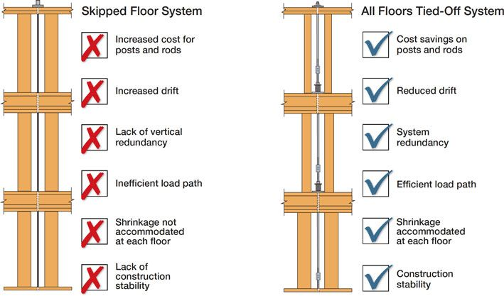 skipped-floor-comparison