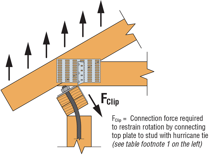 Top-Plate Rotation Restraint Connection Force