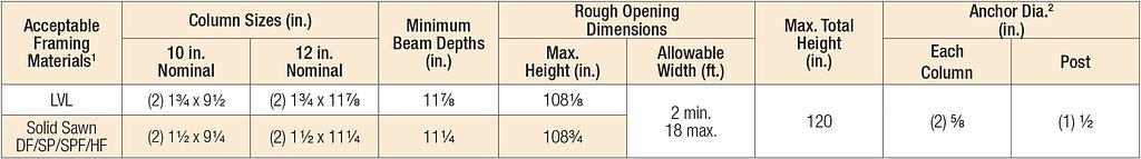 Portal Frame System Dimensions