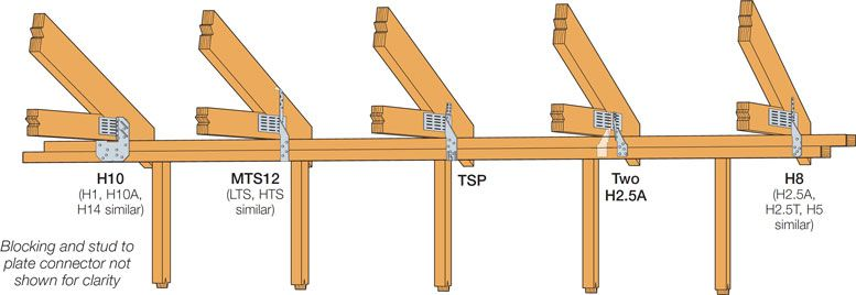 truss-to-top-plate-lineup