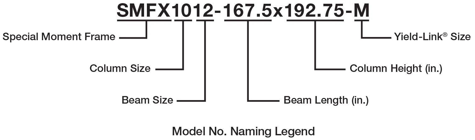 Model No. Naming Legend