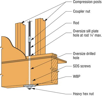 Wood-Beam Plate Detail