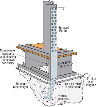 Typical STHD14RJ Rim Joist Application