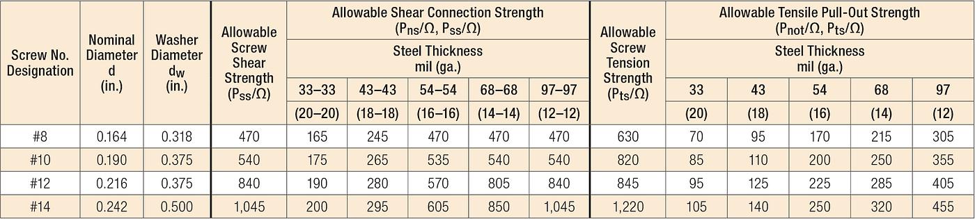 Minimum ASD Loads for Screws (lb.)