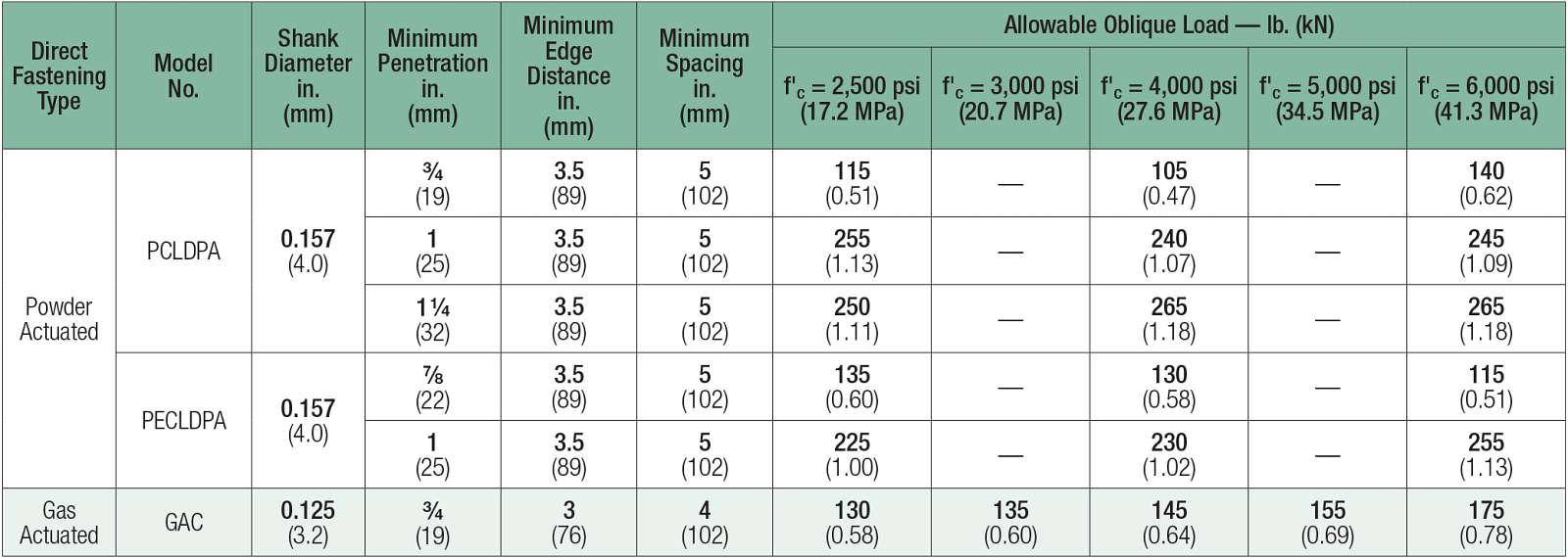Table: Powder-Actuated and Gas-Actuated Assemblies — Allowable Oblique Loads in Normal-Weight Concrete