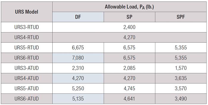 Table 1 – Allowable Loads for URS Runs