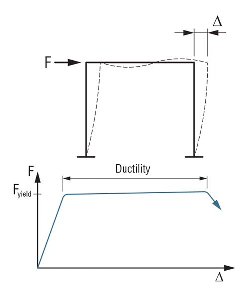 Drift Check for Seismis Loads, Figure 1 - Drift and Ductility Relationshp