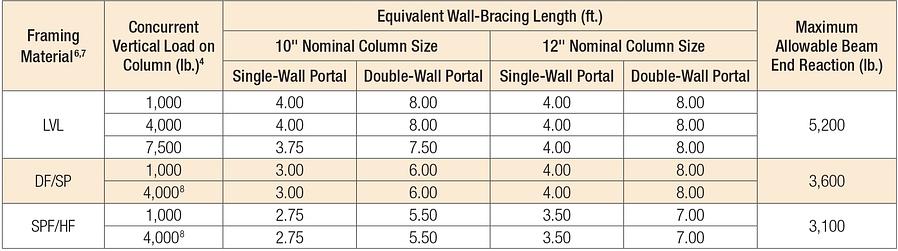 Portal Frame System Bracing Equivalents for Wind