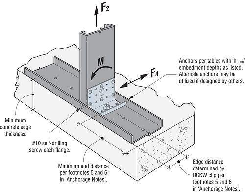 RCKW Install - Concrete Slab