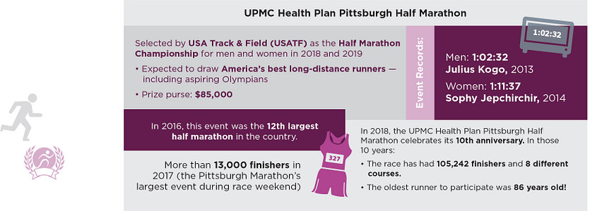 Half Marathon Facts