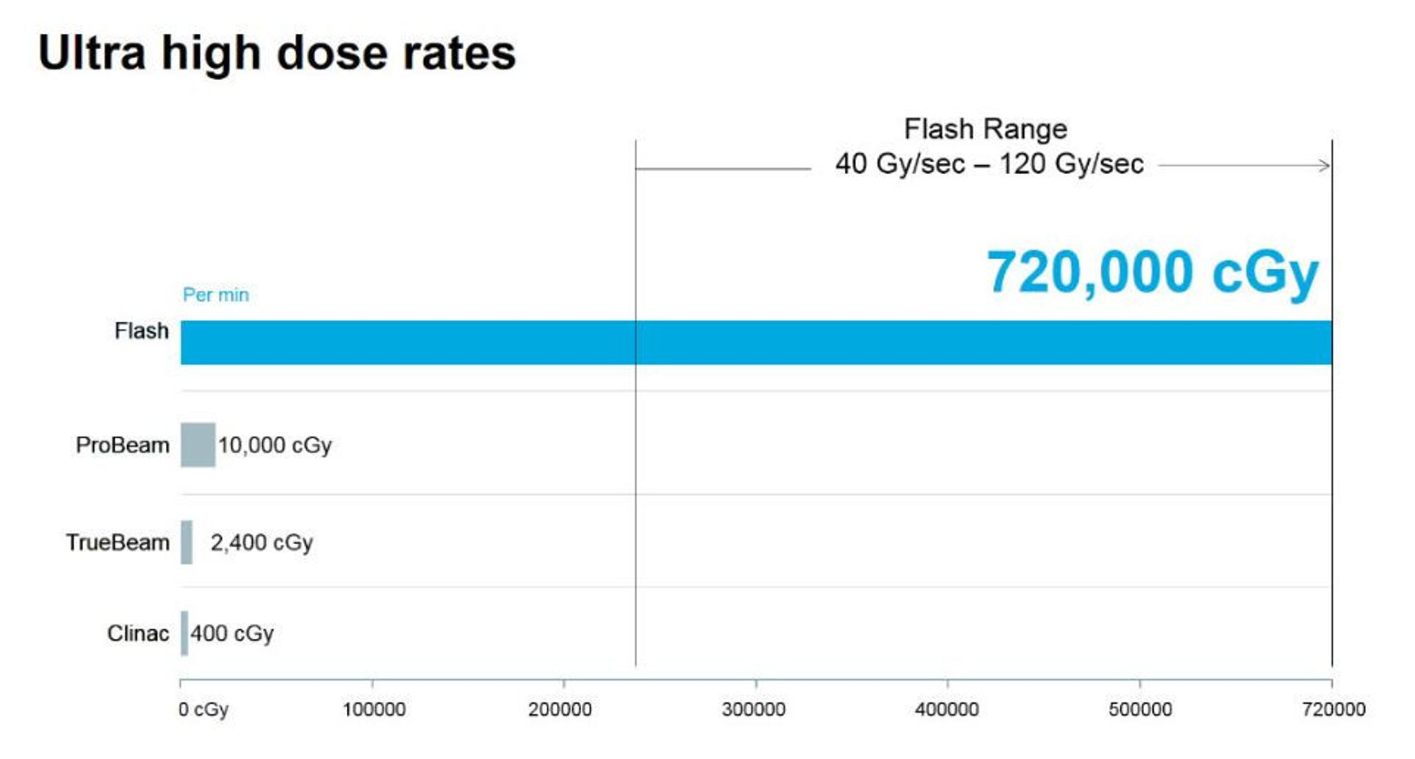 Flash Forward Ultra High Dose Rate Chart