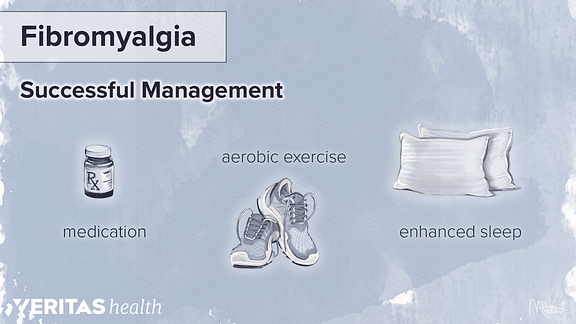 Diagram showing three steps to successful fibromyalgia management: medication, aerobic exercise, and enhanced sleep