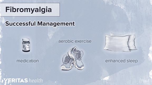 Diagram showing three steps to successful fibromyalgia management: medication, aerobic exercise, and enhanced sleep