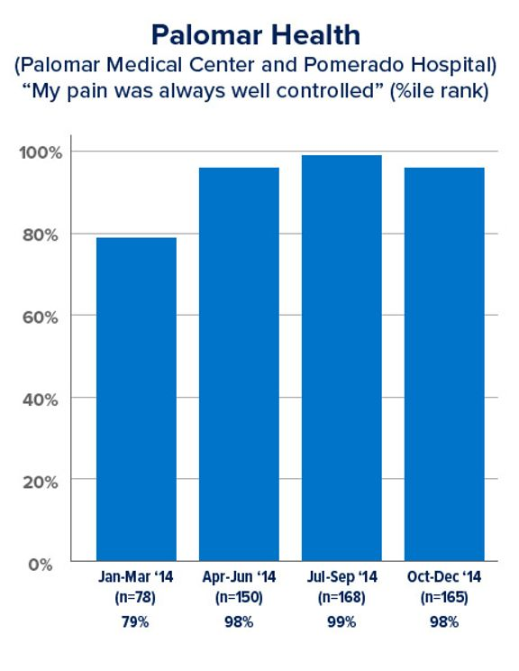 Pain Control Survey