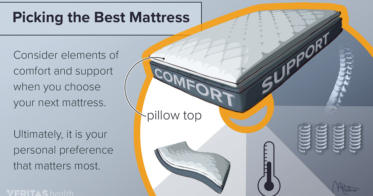 Selecting The Best Mattress