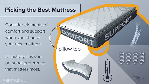 comfort and support for picking a mattress