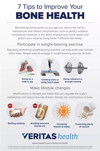 Infographic displaying details about bone health