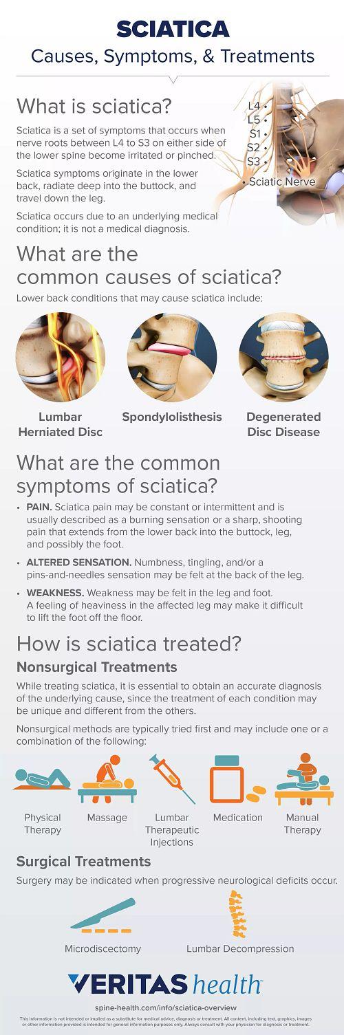 Sciatica: Symptoms, Causes, and Treatment
