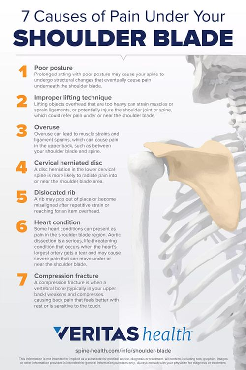 7 Possible Causes of Pain Under Your Shoulder Blade
